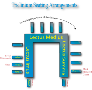 Triclinium Dining Room Positions